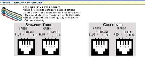 1ft Cat5e Unshielded (UTP) M/F PortSaver Ethernet Network Extension Cable
