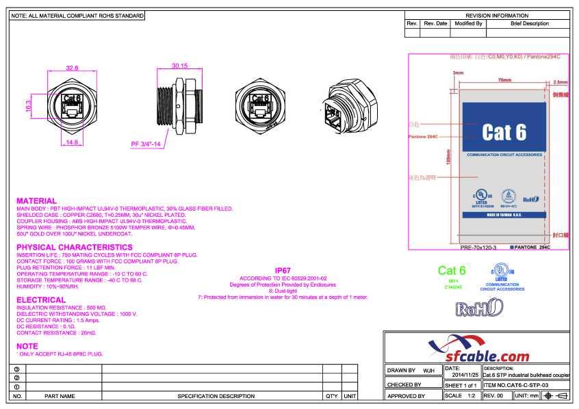 CAT6 RJ45 Shielded Industrial Panelmount Bulkhead Coupler