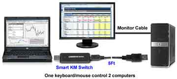Smart KM Switch one keyboard/mouse control 2 computers