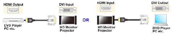 HDMI Male to DVI-D Single Cable specification
