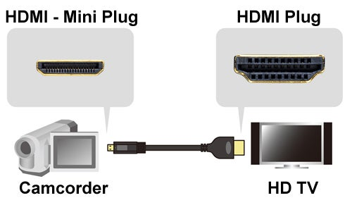 3Ft HDMI-Male/Mini-Male Cable High Speed with Ethernet