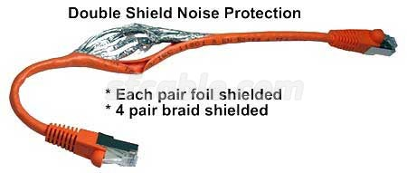 CAT6 Shielded cables