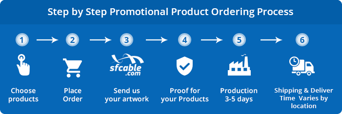 Step by Step Promotional Product Ordering Process